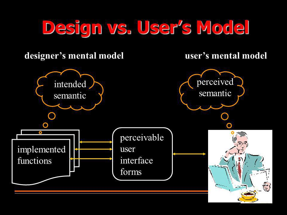 implemented functions perceivable user interface forms intended semantic perceived semantic designer's mental modeluser's mental model Design vs. User