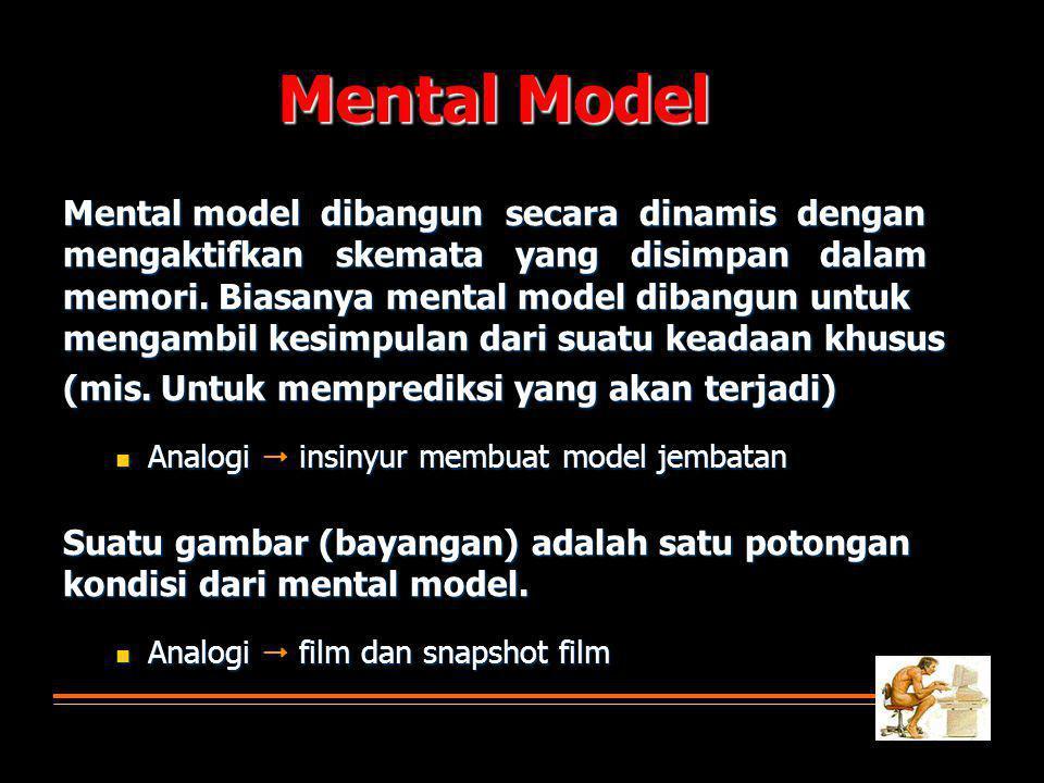 Mental model dibangun secara dinamis dengan mengaktifkan skemata yang disimpan dalam memori.