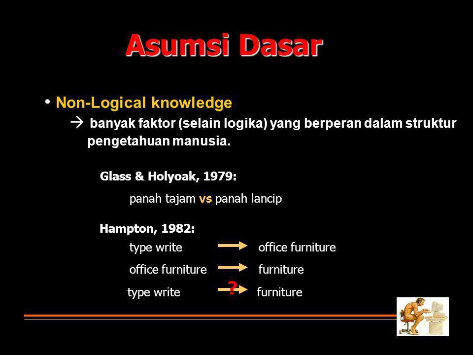 Asumsi Dasar • Non-Logical knowledge  banyak faktor (selain logika) yang berperan dalam struktur pengetahuan manusia.