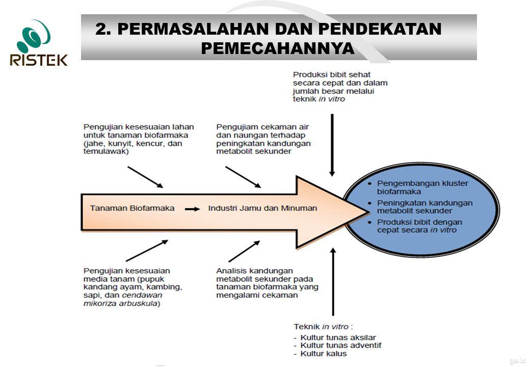 www.ristek.go.id 3. METODE Kegiatan Tahun I (2013)