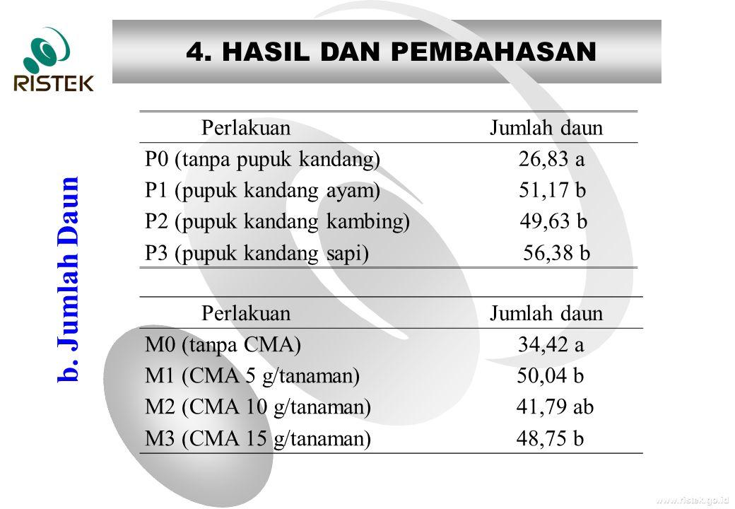 www.ristek.go.id 4. HASIL DAN PEMBAHASAN b.