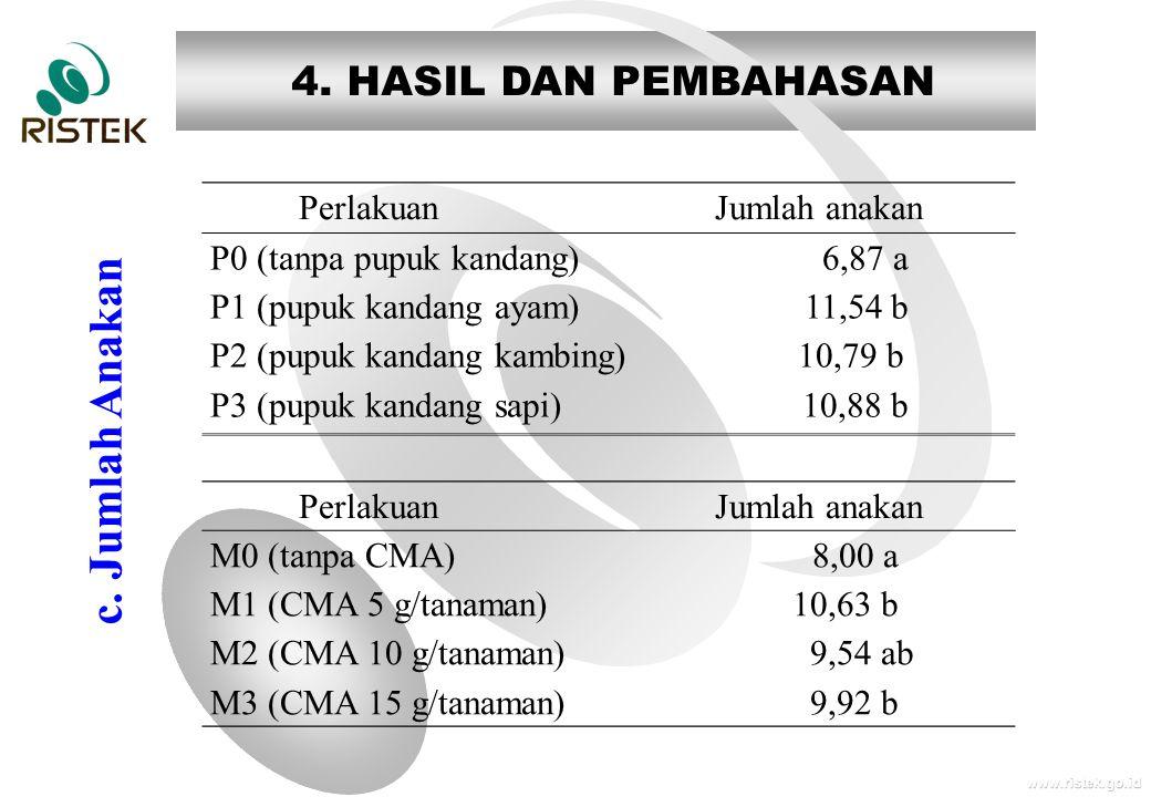 www.ristek.go.id 4. HASIL DAN PEMBAHASAN c.