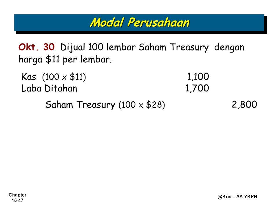 Chapter 15-47 @Kris – AA YKPN Kas (100 x $11) 1,100 Saham Treasury (100 x $28) 2,800 Okt. 30 Dijual 100 lembar Saham Treasury dengan harga $11 per lem