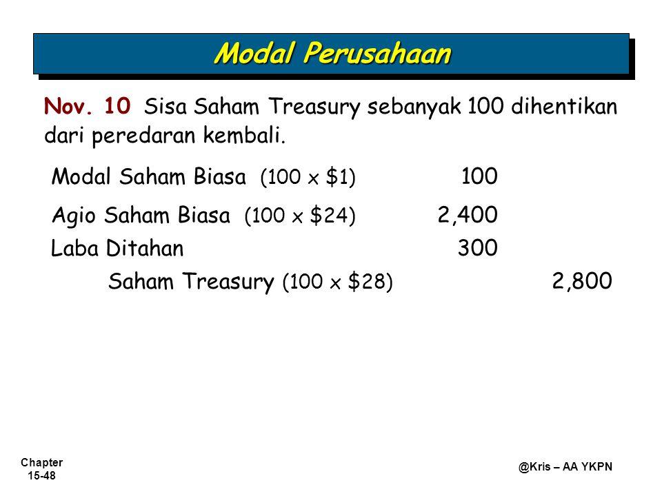 Chapter 15-48 @Kris – AA YKPN Modal Saham Biasa (100 x $1) 100 Agio Saham Biasa (100 x $24) 2,400 Nov. 10 Sisa Saham Treasury sebanyak 100 dihentikan