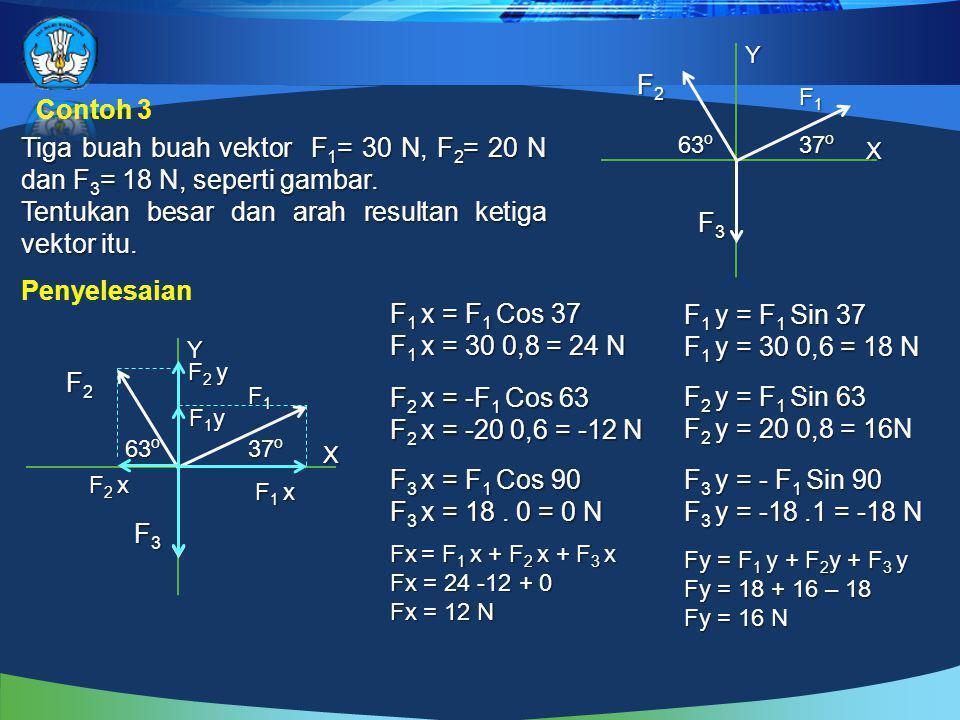 Contoh 2 Dua buah vektor V 1 = V 2 = 10 N, saling mengapit sudut 120 0. Tentukan besar dan arah resultan kedua vektor itu. Penyelesaian : Besar result