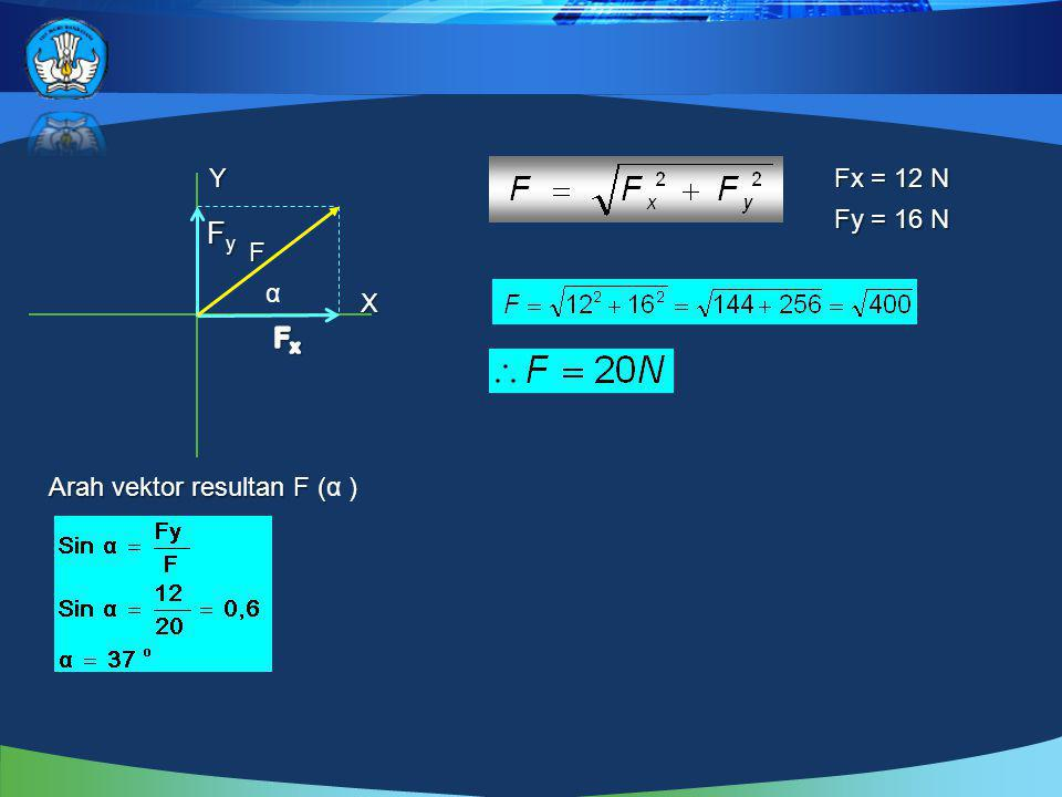 Contoh 3 Tiga buah buah vektor F 1 = 30 N, F 2 = 20 N dan F 3 = 18 N, seperti gambar. Tentukan besar dan arah resultan ketiga vektor itu. F2F2F2F2 F3F