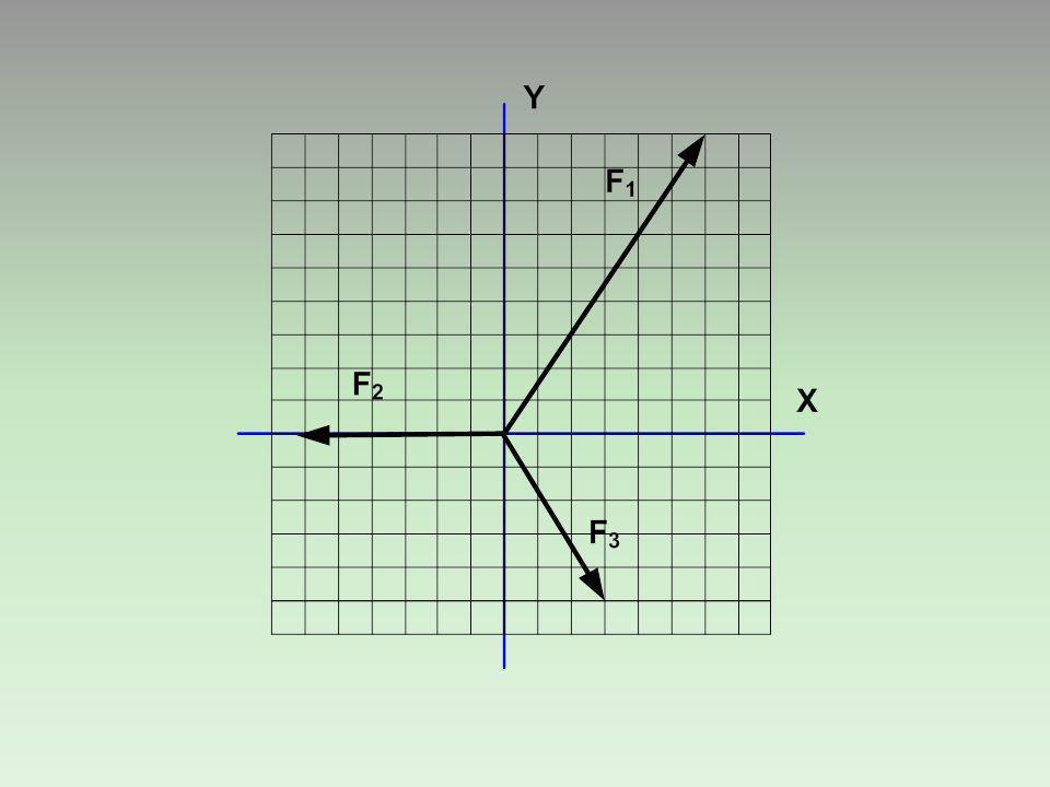 XY FyFyFyFy F Fx = 12 N Fy = 16 N α Arah vektor resultan F ( Arah vektor resultan F (α )