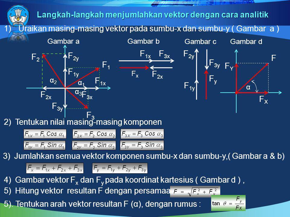 Dengan Theorema ( rumus ) Pythagoras r 2 =a2a2 +b2b2 +2ab cos θ Karena : a x =a,, b x = bcos θ,danb x 2 + b y 2 = b 2,maka 1.
