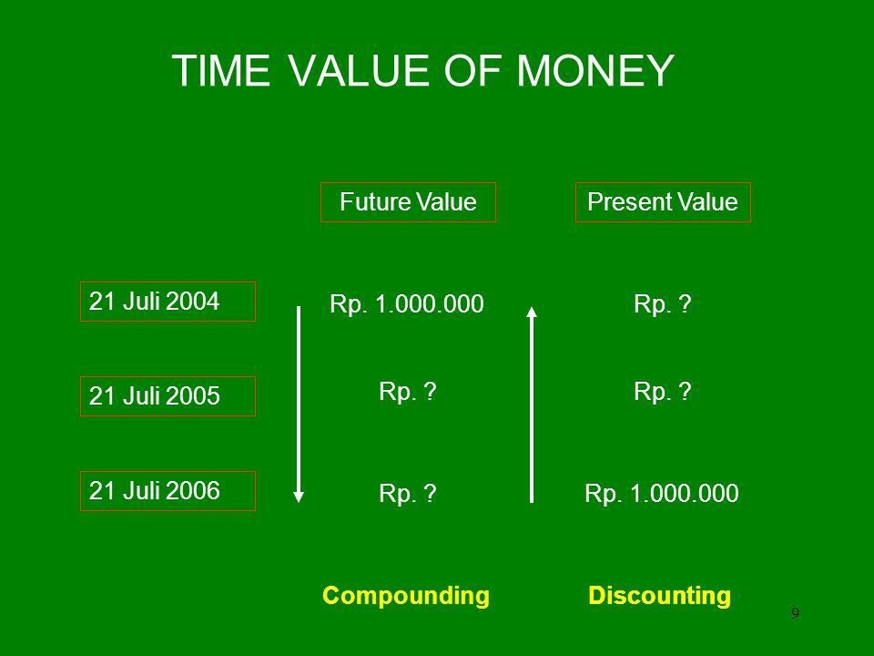 9 TIME VALUE OF MONEY 21 Juli 2004 21 Juli 2005 21 Juli 2006 Future ValuePresent Value Rp.