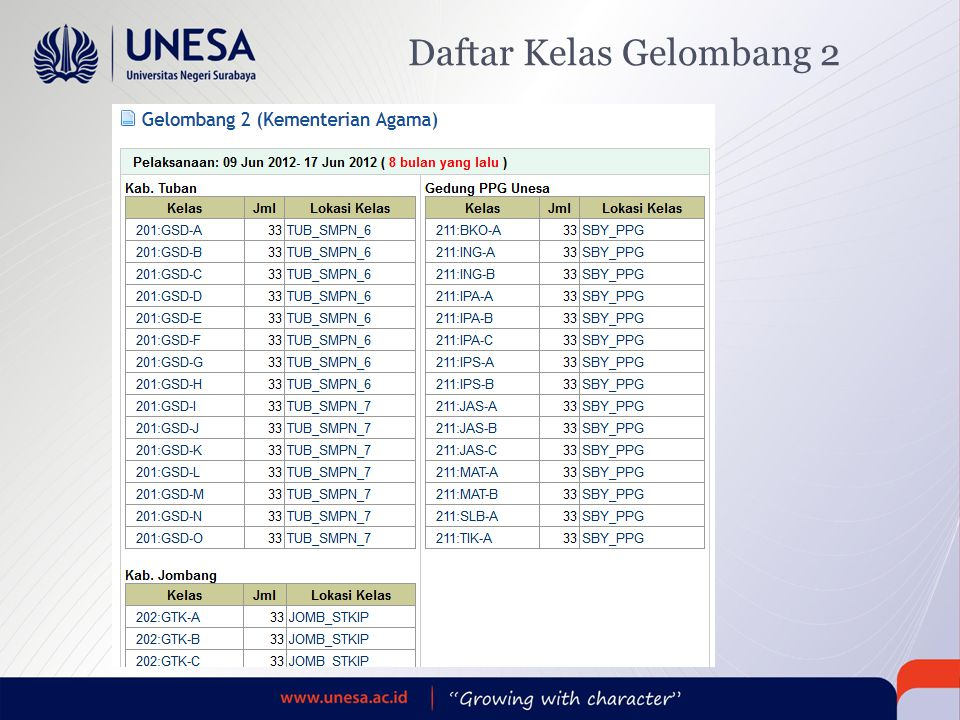 Daftar Kelas Gelombang 2