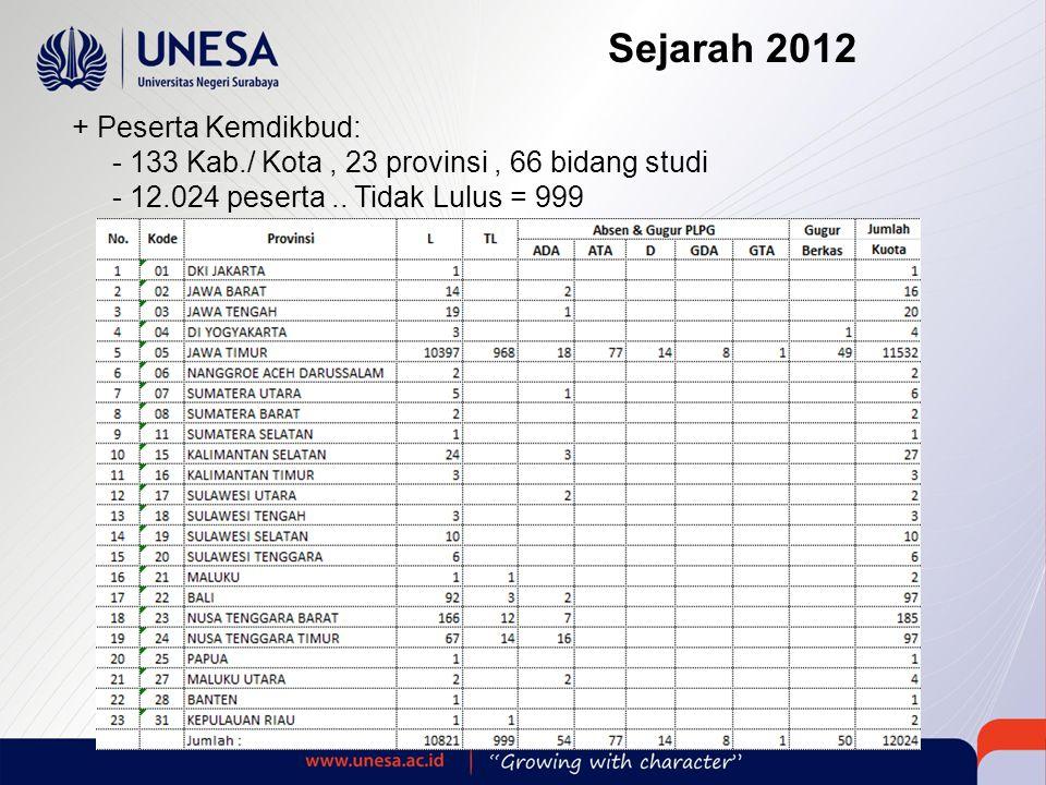 + Peserta Kemdikbud: - 133 Kab./ Kota, 23 provinsi, 66 bidang studi - 12.024 peserta..