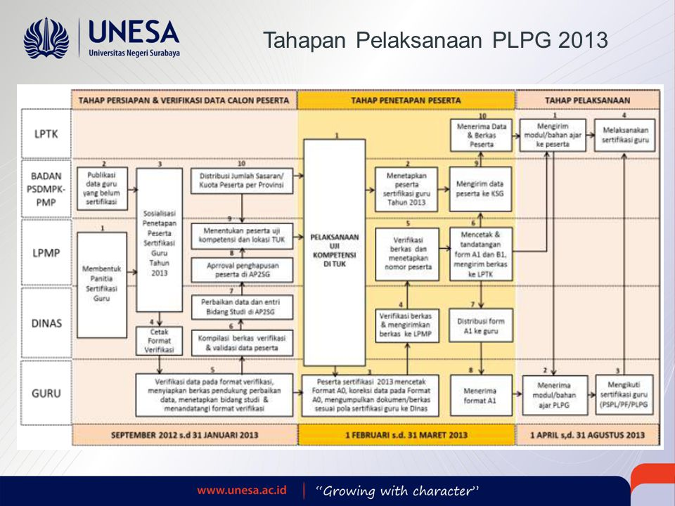 Tahapan Pelaksanaan PLPG 2013