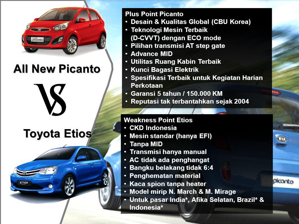 All New Picanto Honda Brio Plus Point Picanto •Desain & Kualitas Global (CBU Korea) •Teknologi Mesin Terbaik (D-CVVT) dengan ECO mode •Pilihan transmisi AT step gate •Advance MID •Utilitas Ruang Kabin Terbaik •Kunci Bagasi Elektrik •Spesifikasi Terbaik untuk Kegiatan Harian Perkotaan •Garansi 5 tahun / 150.000 KM •Reputasi tak terbantahkan sejak 2004 Plus Point Picanto •Desain & Kualitas Global (CBU Korea) •Teknologi Mesin Terbaik (D-CVVT) dengan ECO mode •Pilihan transmisi AT step gate •Advance MID •Utilitas Ruang Kabin Terbaik •Kunci Bagasi Elektrik •Spesifikasi Terbaik untuk Kegiatan Harian Perkotaan •Garansi 5 tahun / 150.000 KM •Reputasi tak terbantahkan sejak 2004 Weakness Point Brio •Harga terlalu Mahal -> Diskon besar -> Harga Jual Bekas hancur •Model tahun 80-an •Pintu bagasi 100% kaca (tanpa wiper & heater) •Bangku belakang tidak 6:4 •Kapasitas bagasi minim & tanpa lampu •Konstruksi bodi belum teruji •Penghematan material (tipe S) •Kaca spion tanpa heater •Untuk pasar India, Thailand & Indonesia