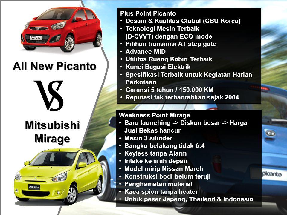 All New Picanto Nissan March Plus Point Picanto •Desain & Kualitas Global (CBU Korea) •Teknologi Mesin Terbaik (D-CVVT) dengan ECO mode •Pilihan transmisi AT step gate •Advance MID •Utilitas Ruang Kabin Terbaik •Kunci Bagasi Elektrik •Spesifikasi Terbaik untuk Kegiatan Harian Perkotaan •Garansi 5 tahun / 150.000 KM •Reputasi tak terbantahkan sejak 2004 Plus Point Picanto •Desain & Kualitas Global (CBU Korea) •Teknologi Mesin Terbaik (D-CVVT) dengan ECO mode •Pilihan transmisi AT step gate •Advance MID •Utilitas Ruang Kabin Terbaik •Kunci Bagasi Elektrik •Spesifikasi Terbaik untuk Kegiatan Harian Perkotaan •Garansi 5 tahun / 150.000 KM •Reputasi tak terbantahkan sejak 2004 Weakness Point March •Klaim paling irit tidak terbukti •Diskon besar -> Harga Jual Bekas hancur •Model era 80-an •Bangku belakang tidak 6:4 •Kaca spion tanpa heater
