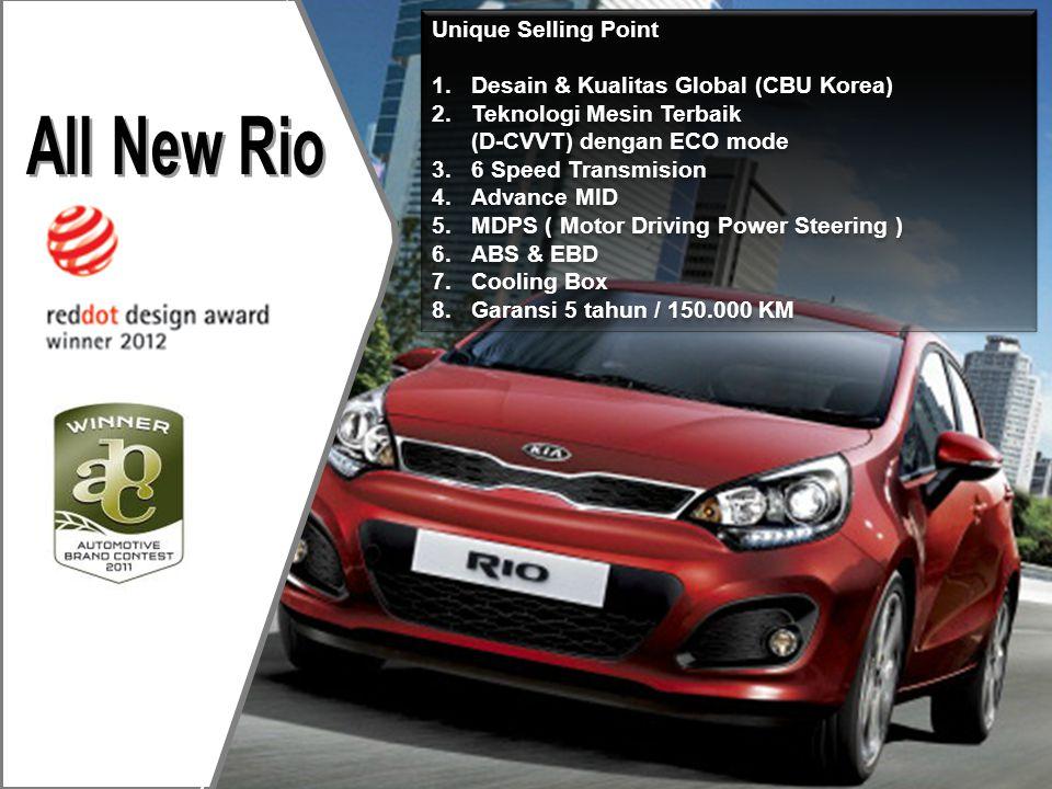 All New Rio Hyundai Avega Plus All New Rio •Desain & Kualitas Global (CBU Korea) •Teknologi Mesin Terbaik (D-CVVT) dengan ECO mode •6 Speed Transmision •Advance MID •ABS & EBD •Cooling Box •Garansi 5 tahun / 150.000 KM Plus All New Rio •Desain & Kualitas Global (CBU Korea) •Teknologi Mesin Terbaik (D-CVVT) dengan ECO mode •6 Speed Transmision •Advance MID •ABS & EBD •Cooling Box •Garansi 5 tahun / 150.000 KM Weakness Point Hyundai Avega •Garansi - 3 tahun •Tidak ada ABS & Airbag •Velg R14 •Transmisi manual - 5 kecepatan •Tidak ada Sensor Parking •Tidak ada cool box