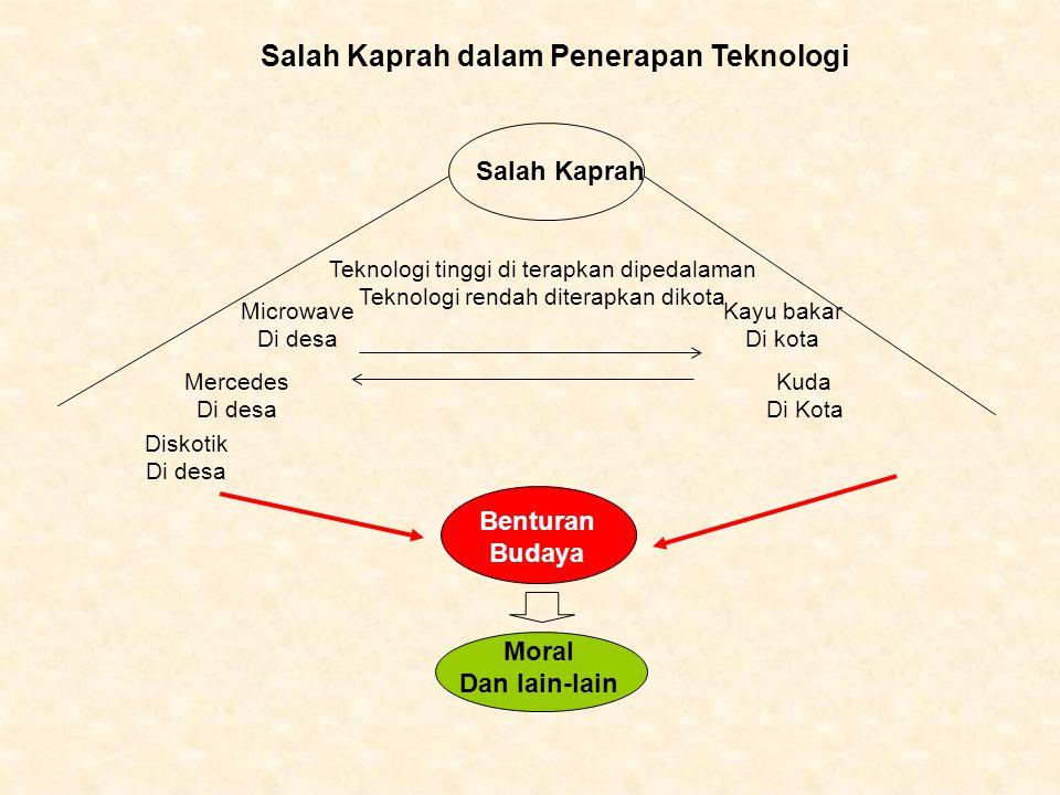Salah Kaprah dalam Penerapan Teknologi Teknologi tinggi di terapkan dipedalaman Teknologi rendah diterapkan dikota Salah Kaprah Microwave Di desa Kayu