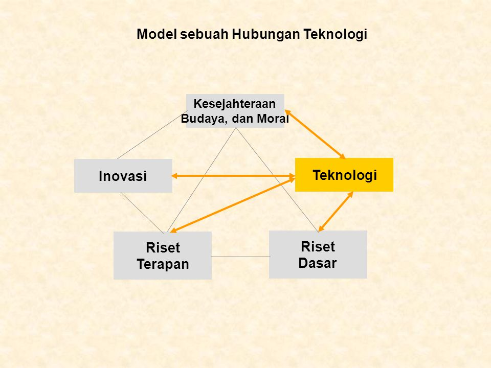 Kesejahteraan Budaya, dan Moral Riset Terapan Riset Dasar Inovasi Teknologi Model sebuah Hubungan Teknologi