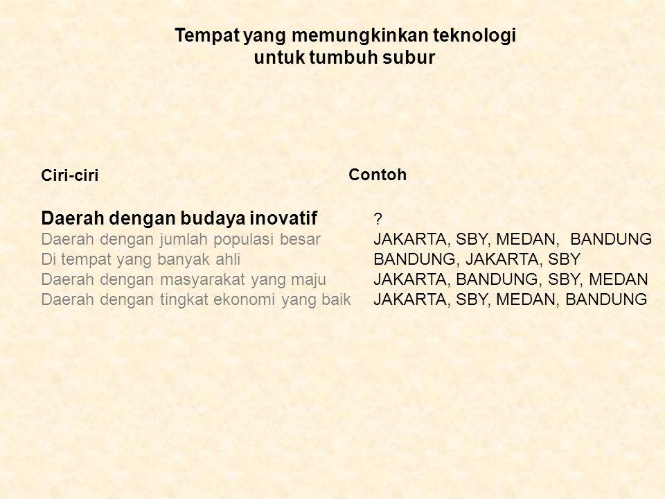 Daerah dengan budaya inovatif ? Daerah dengan jumlah populasi besarJAKARTA, SBY, MEDAN, BANDUNG Di tempat yang banyak ahliBANDUNG, JAKARTA, SBY Daerah