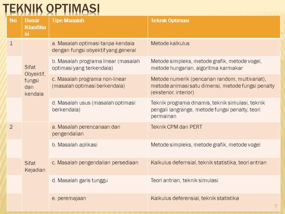 NoDasar Klasifika si Tipe MasalahTeknik Optimasi 1 Sifat Obyektif, fungsi dan kendala a. Masalah optimasi tanpa kendala dengan fungsi obyektif yang ge