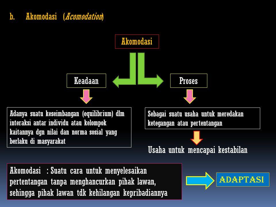 b. Akomodasi (Acomodation) Akomodasi KeadaanProses Adanya suatu keseimbangan (equilibrium) dlm interaksi antar individu atau kelompok kaitannya dgn ni