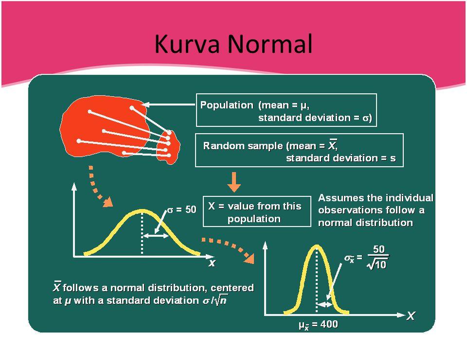Kurva Normal