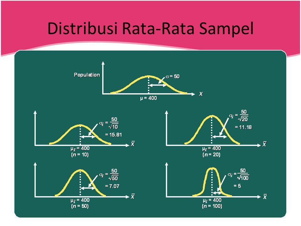 Distribusi Rata-Rata Sampel