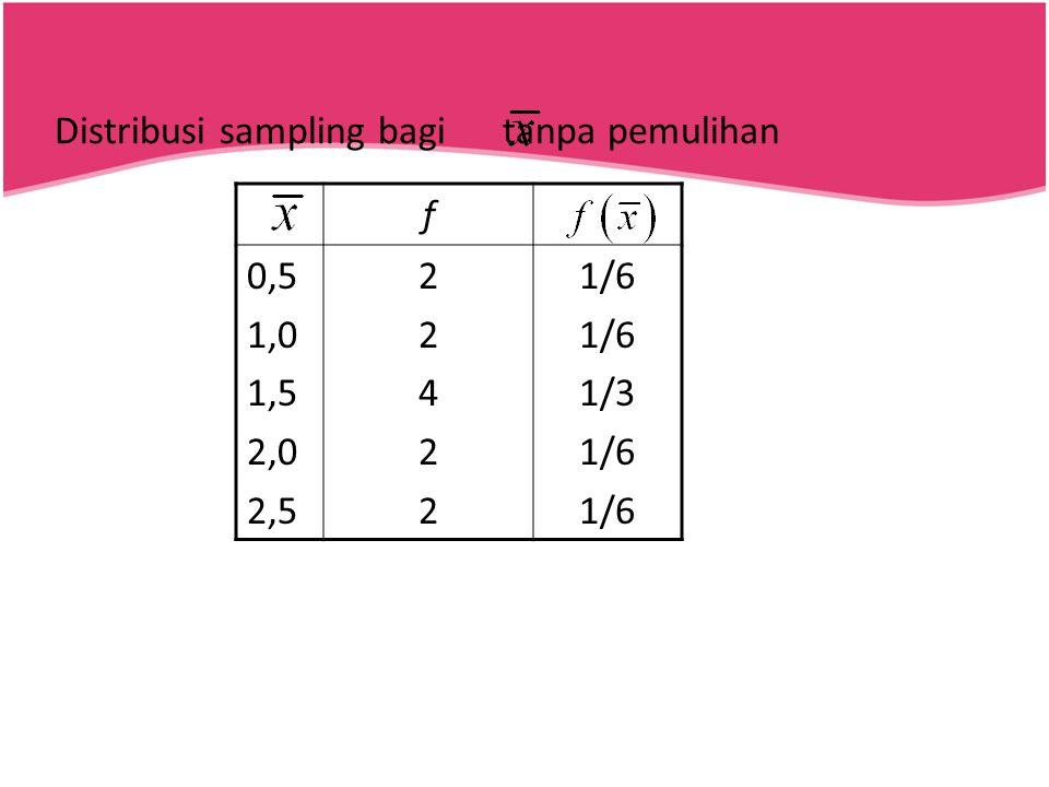 Distribusi sampling bagi tanpa pemulihan f 0,5 1,0 1,5 2,0 2,5 2242222422 1/6 1/3 1/6