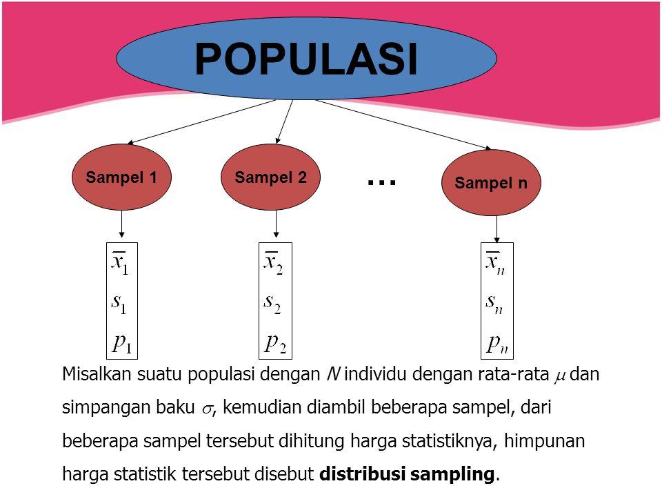 POPULASI Sampel 1Sampel 2 Sampel n … Misalkan suatu populasi dengan N individu dengan rata-rata  dan simpangan baku , kemudian diambil beberapa sam