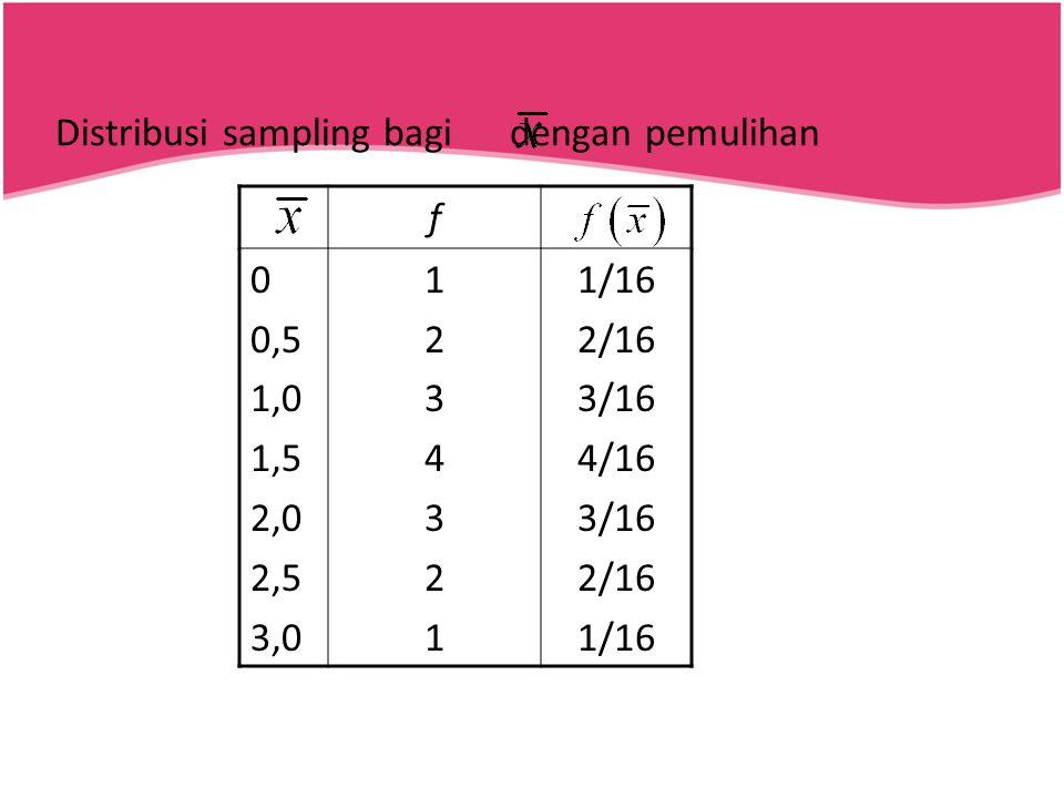 Distribusi sampling bagi dengan pemulihan f 0 0,5 1,0 1,5 2,0 2,5 3,0 12343211234321 1/16 2/16 3/16 4/16 3/16 2/16 1/16