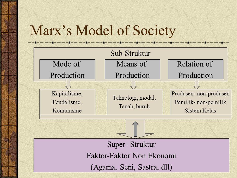 Marx's Model of Society Sub-Struktur Mode of Production Means of Production Relation of Production Kapitalisme, Feudalisme, Komunisme Teknologi, modal, Tanah, buruh Produsen- non-produsen Pemilik- non-pemilik Sistem Kelas Super- Struktur Faktor-Faktor Non Ekonomi (Agama, Seni, Sastra, dll)
