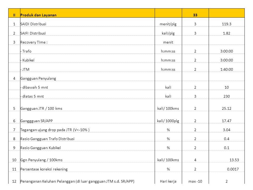 IIIProses Bisnis Internal 13 1Susut Distribusi tanpa 1-4%55.34% 2Keselamatan Ketenagalistrikan dan LH (K2LH) max -50 3Pelaksanaan E-proc%290 4Tingkat keberhasilan AMR (TM & TR)%398 5Enterprise Asset ManagementLevel32