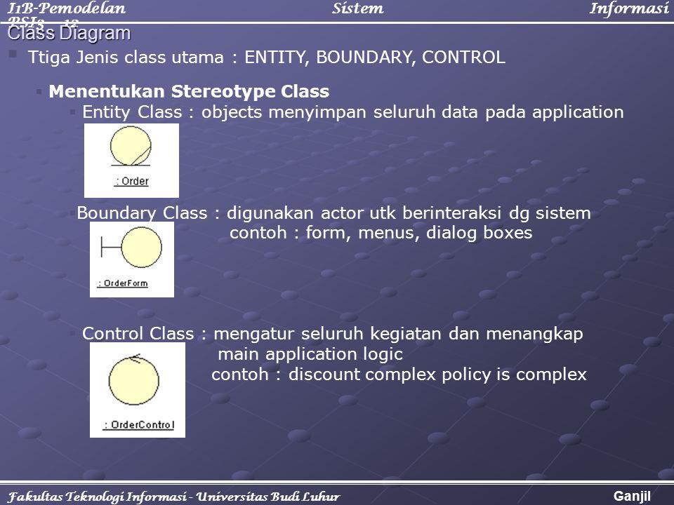 I1B-Pemodelan Sistem Informasi PSI3 - 12 Fakultas Teknologi Informasi - Universitas Budi Luhur Ganjil 2005/2006   Menentukan Stereotype Class   En