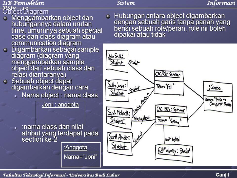 I1B-Pemodelan Sistem Informasi PSI3 - 14 Fakultas Teknologi Informasi - Universitas Budi Luhur Ganjil 2005/2006 Menggambarkan object dan hubungannya d