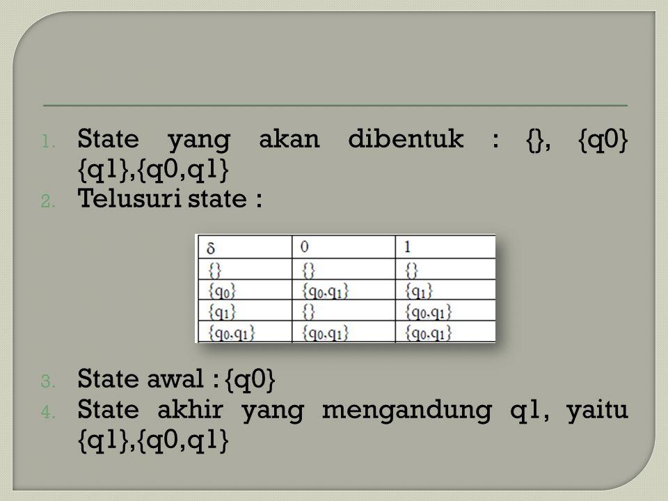 1. State yang akan dibentuk : {}, {q0} {q1},{q0,q1} 2. Telusuri state : 3. State awal : {q0} 4. State akhir yang mengandung q1, yaitu {q1},{q0,q1}