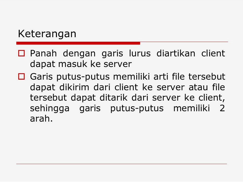 Keterangan  Panah dengan garis lurus diartikan client dapat masuk ke server  Garis putus-putus memiliki arti file tersebut dapat dikirim dari client ke server atau file tersebut dapat ditarik dari server ke client, sehingga garis putus-putus memiliki 2 arah.