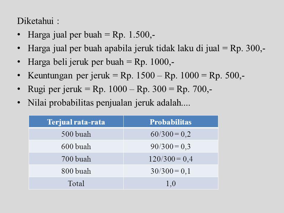 Diketahui : • Harga jual per buah = Rp. 1.500,- • Harga jual per buah apabila jeruk tidak laku di jual = Rp. 300,- • Harga beli jeruk per buah = Rp. 1