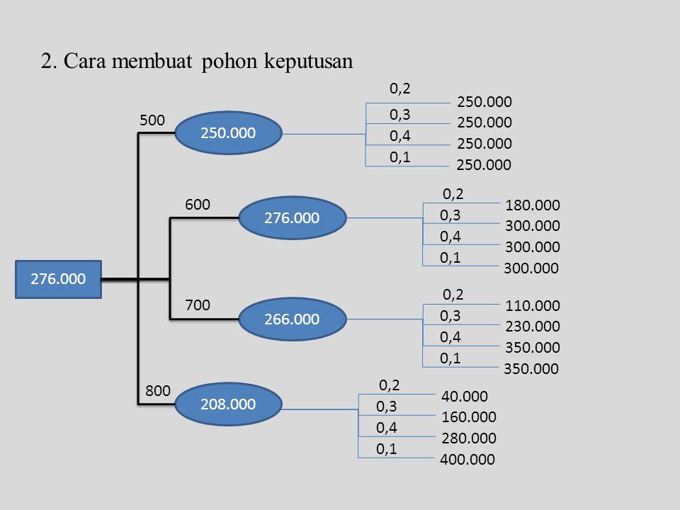 2. Cara membuat pohon keputusan 276.000 250.000 276.000 266.000 208.000 500 600 700 800 250.000 0,2 0,3 0,4 0,1 0,2 0,3 0,4 0,1 180.000 300.000 0,2 0,