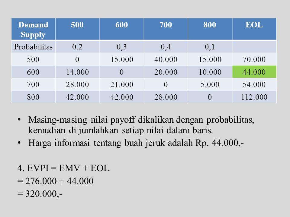• Masing-masing nilai payoff dikalikan dengan probabilitas, kemudian di jumlahkan setiap nilai dalam baris. • Harga informasi tentang buah jeruk adala