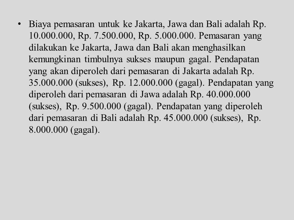 • Biaya pemasaran untuk ke Jakarta, Jawa dan Bali adalah Rp. 10.000.000, Rp. 7.500.000, Rp. 5.000.000. Pemasaran yang dilakukan ke Jakarta, Jawa dan B