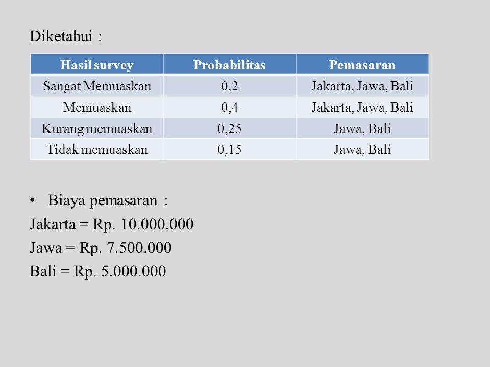 Diketahui : • Biaya pemasaran : Jakarta = Rp. 10.000.000 Jawa = Rp. 7.500.000 Bali = Rp. 5.000.000 Hasil surveyProbabilitasPemasaran Sangat Memuaskan0