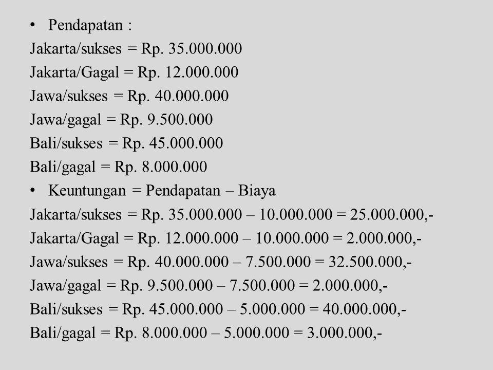 • Pendapatan : Jakarta/sukses = Rp. 35.000.000 Jakarta/Gagal = Rp. 12.000.000 Jawa/sukses = Rp. 40.000.000 Jawa/gagal = Rp. 9.500.000 Bali/sukses = Rp