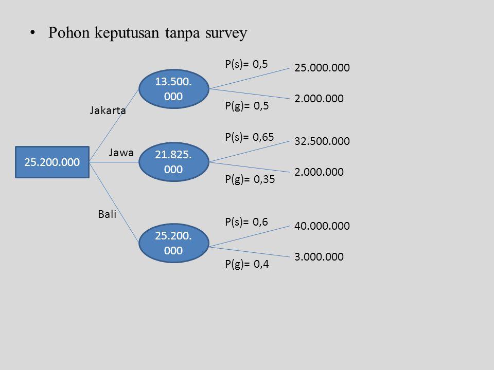 • Pohon keputusan tanpa survey 25.200.000 13.500. 000 21.825. 000 25.200. 000 25.000.000 2.000.000 P(s)= 0,5 P(g)= 0,5 Jakarta Jawa Bali 32.500.000 2.