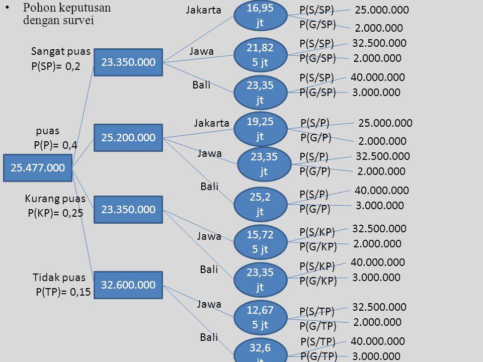 • Pohon keputusan dengan survei 25.477.000 23.350.000 25.200.000 32.600.000 Sangat puas puas Kurang puas Tidak puas P(SP)= 0,2 P(P)= 0,4 P(KP)= 0,25 P