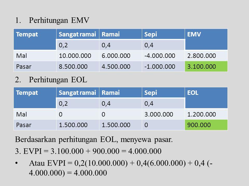 1.Perhitungan EMV 2.Perhitungan EOL Berdasarkan perhitungan EOL, menyewa pasar. 3. EVPI = 3.100.000 + 900.000 = 4.000.000 • Atau EVPI = 0,2(10.000.000