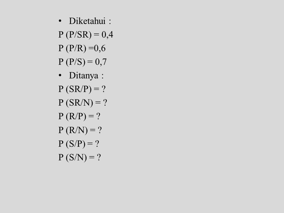 • Diketahui : P (P/SR) = 0,4 P (P/R) =0,6 P (P/S) = 0,7 • Ditanya : P (SR/P) = ? P (SR/N) = ? P (R/P) = ? P (R/N) = ? P (S/P) = ? P (S/N) = ?
