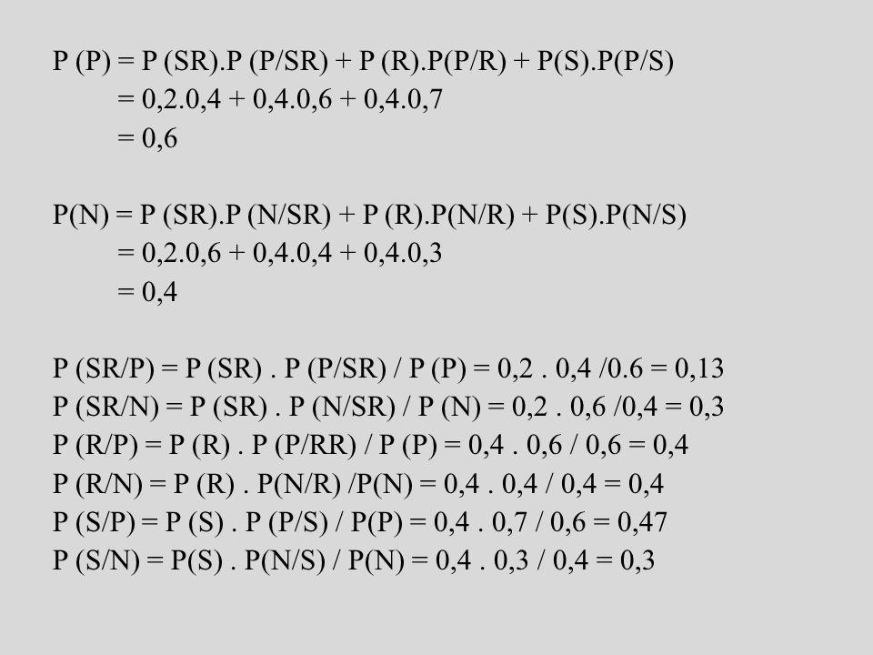 P (P) = P (SR).P (P/SR) + P (R).P(P/R) + P(S).P(P/S) = 0,2.0,4 + 0,4.0,6 + 0,4.0,7 = 0,6 P(N) = P (SR).P (N/SR) + P (R).P(N/R) + P(S).P(N/S) = 0,2.0,6