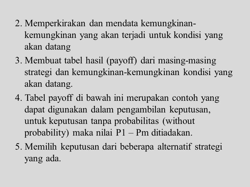 Keterangan : Strategi m = alternatif strategi yang akan digunakan Pm = probabilitas terjadinya kondisi yang akan datang Sm = perkiraan kondisi yang akan datang Pmn = tabel hasil (payoff)