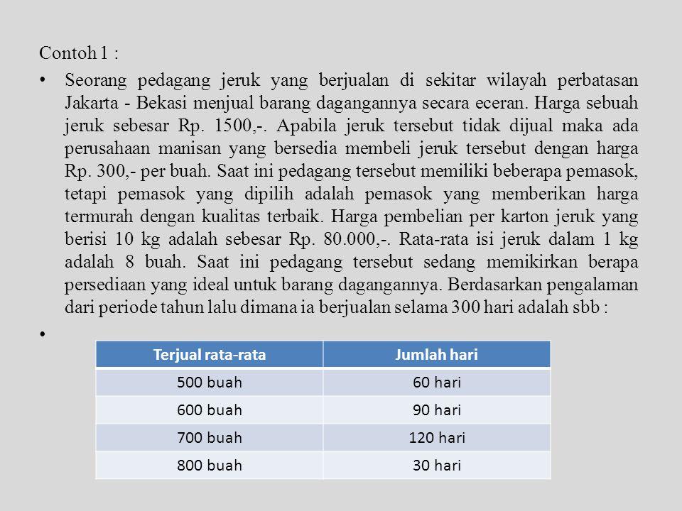 Contoh 1 : • Seorang pedagang jeruk yang berjualan di sekitar wilayah perbatasan Jakarta - Bekasi menjual barang dagangannya secara eceran. Harga sebu