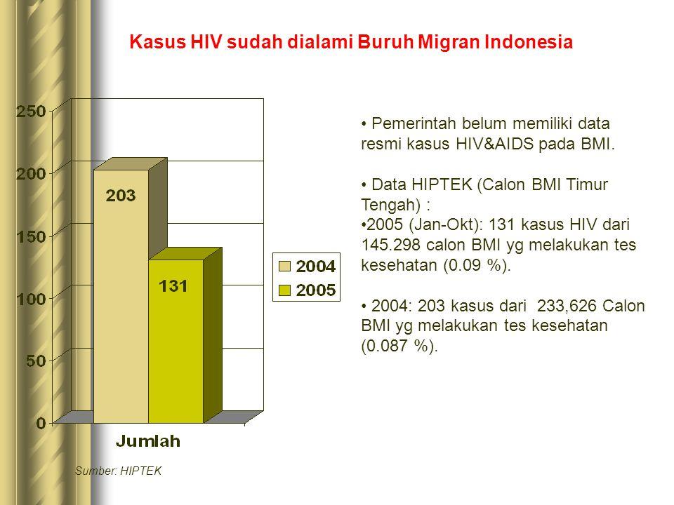 Kasus HIV sudah dialami Buruh Migran Indonesia • Pemerintah belum memiliki data resmi kasus HIV&AIDS pada BMI.