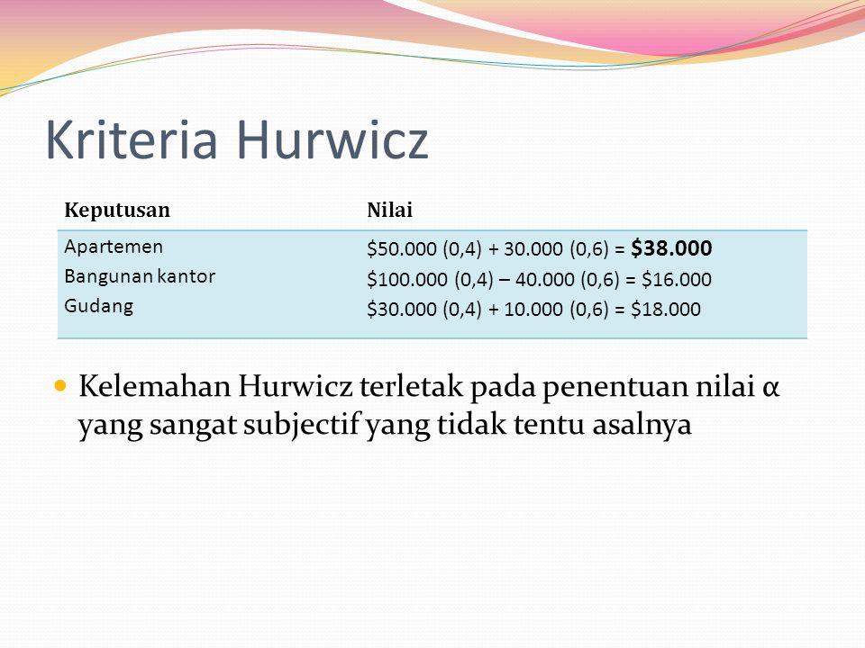 Kriteria Hurwicz  Kelemahan Hurwicz terletak pada penentuan nilai α yang sangat subjectif yang tidak tentu asalnya KeputusanNilai Apartemen Bangunan